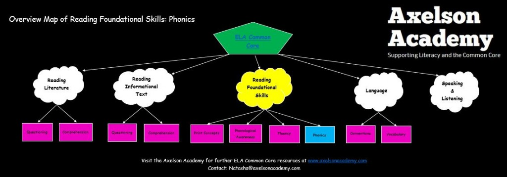 phonics overview